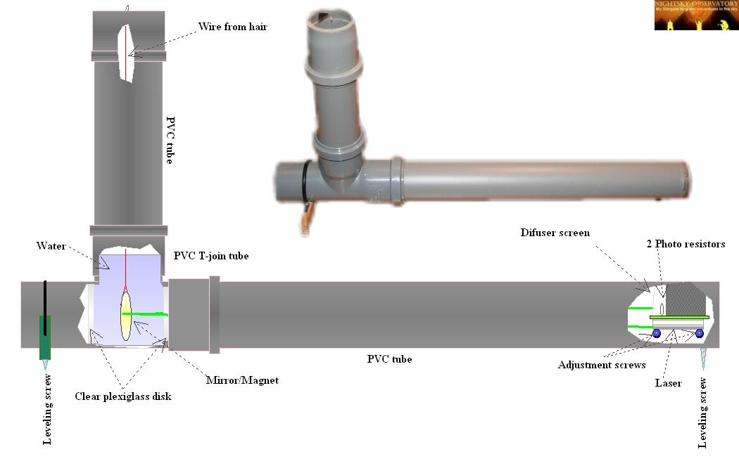 Astronomiske teleskoper atm et magnetometer for Metre laser castorama lille